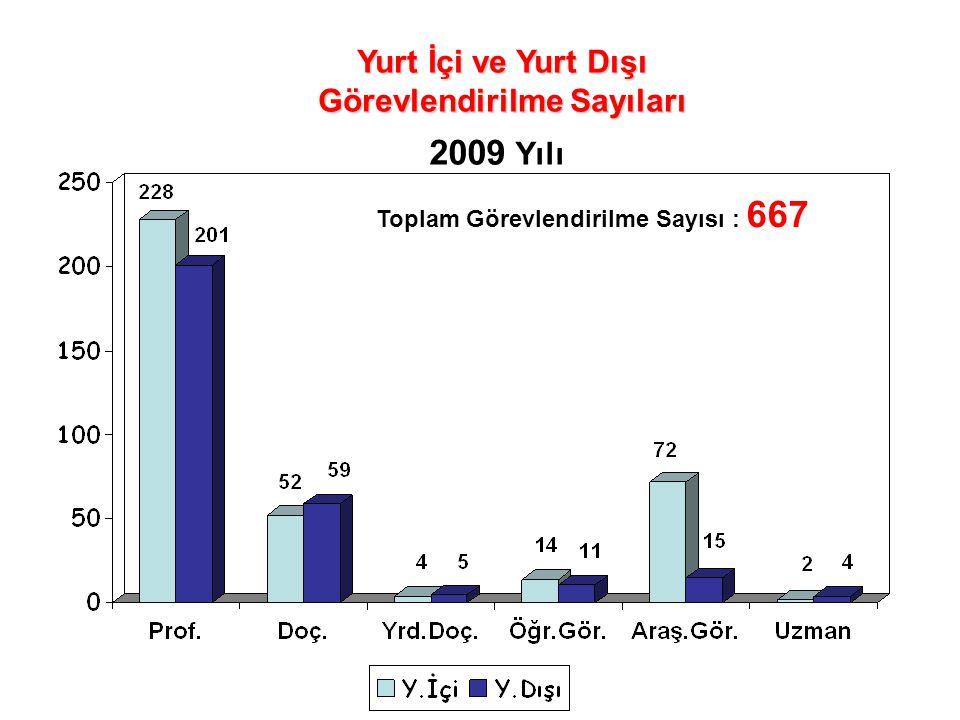 Yurt İçi ve Yurt Dışı Görevlendirilme Sayıları 2009 Yılı Toplam Görevlendirilme Sayısı : 667