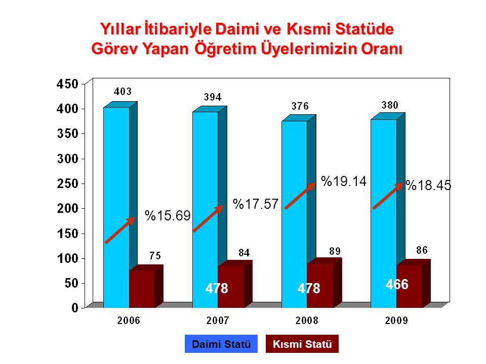 Yıllar İtibariyle Daimi ve Kısmi Statüde Görev Yapan Öğretim Üyelerimizin Oranı Daimi StatüKısmi Statü %15.69 %17.57 %19.14 466 478 %18.45