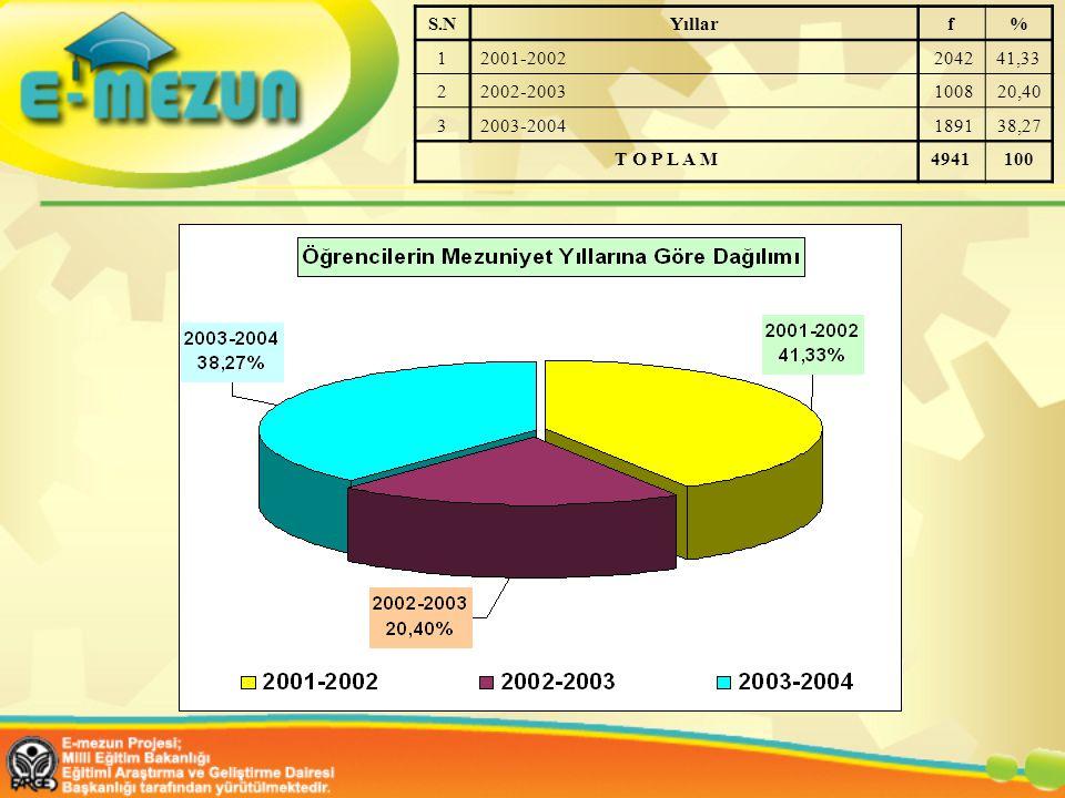 S.NYıllarf% 12001-2002204241,33 22002-2003100820,40 32003-2004189138,27 T O P L A M4941100