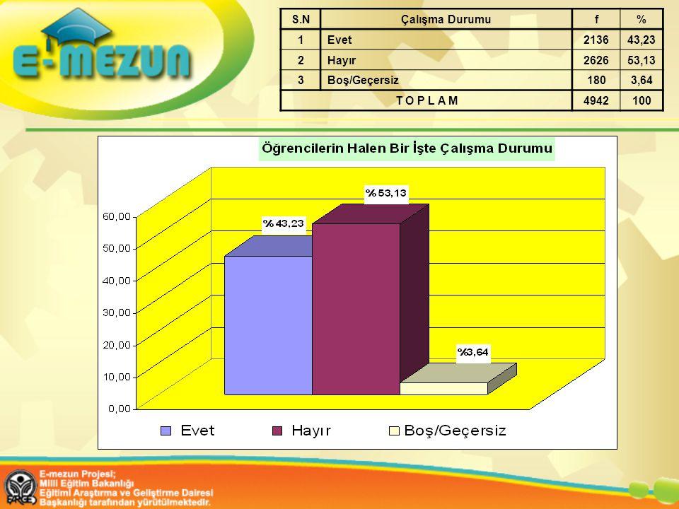 S.NÇalışma Durumuf% 1Evet213643,23 2Hayır262653,13 3Boş/Geçersiz1803,64 T O P L A M4942100