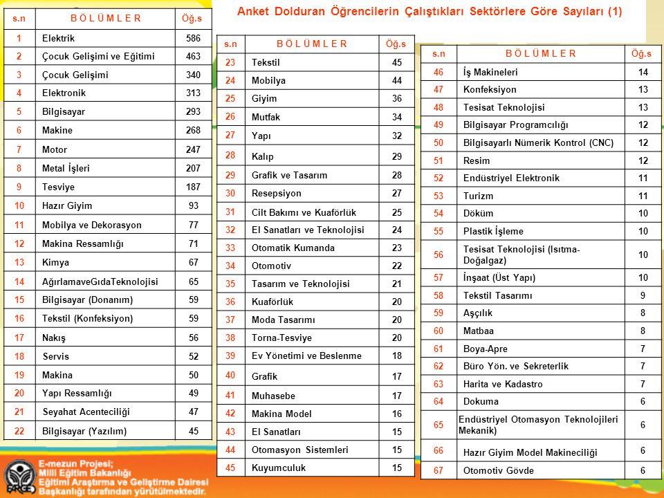 Anket Dolduran Öğrencilerin Çalıştıkları Sektörlere Göre Sayıları (1) s.nB Ö L Ü M L E RÖğ.s 1Elektrik586 2Çocuk Gelişimi ve Eğitimi463 3Çocuk Gelişimi340 4Elektronik313 5Bilgisayar293 6Makine268 7Motor247 8Metal İşleri207 9Tesviye187 10Hazır Giyim93 11Mobilya ve Dekorasyon77 12Makina Ressamlığı71 13Kimya67 14AğırlamaveGıdaTeknolojisi65 15Bilgisayar (Donanım)59 16Tekstil (Konfeksiyon)59 17Nakış56 18Servis52 19Makina50 20Yapı Ressamlığı49 21Seyahat Acenteciliği47 22Bilgisayar (Yazılım)45 s.nB Ö L Ü M L E RÖğ.s 23 Tekstil45 24 Mobilya44 25 Giyim36 26 Mutfak34 27 Yapı32 28 Kalıp29 Grafik ve Tasarım28 30 Resepsiyon27 31 Cilt Bakımı ve Kuaförlük25 32El Sanatları ve Teknolojisi24 33Otomatik Kumanda23 34 Otomotiv22 35 Tasarım ve Teknolojisi21 36 Kuaförlük20 37 Moda Tasarımı20 38 Torna-Tesviye20 39Ev Yönetimi ve Beslenme18 40 Grafik17 41 Muhasebe17 42 Makina Model16 43 El Sanatları15 44 Otomasyon Sistemleri15 45 Kuyumculuk15 s.nB Ö L Ü M L E RÖğ.s 46İş Makineleri14 47Konfeksiyon13 48Tesisat Teknolojisi13 49Bilgisayar Programcılığı12 50Bilgisayarlı Nümerik Kontrol (CNC)12 51Resim12 52Endüstriyel Elektronik11 53Turizm11 54Döküm10 55Plastik İşleme10 56 Tesisat Teknolojisi (Isıtma- Doğalgaz) 10 57İnşaat (Üst Yapı)10 58Tekstil Tasarımı9 59Aşçılık8 60Matbaa8 61Boya-Apre7 62Büro Yön.