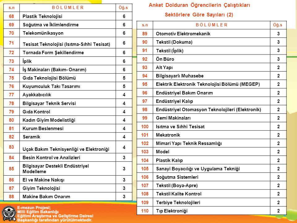 Anket Dolduran Öğrencilerin Çalıştıkları Sektörlere Göre Sayıları (2) s.nB Ö L Ü M L E RÖğ.s 68 Plastik Teknolojisi 6 69 Soğutma ve İklimlendirme 6 70 Telekomünikasyon 6 71 Tesisat Teknolojisi (Isıtma-Sıhhi Tesisat) 6 72 Tornada Form Şekillendirme 6 73 İplik 6 74 İş Makinaları (Bakım- Onarım) 6 75 Gıda Teknolojisi Bölümü 5 76 Kuyumculuk Takı Tasarımı 5 77 Ayakkabıcılık 4 78 Bilgisayar Teknik Servisi 4 79 Gıda Kontrol 4 80 Kadın Giyim Modelistliği 4 81 Kurum Beslenmesi 4 82 Seramik 4 83 Uçak Bakım Teknisyenliği ve Elektroniği 4 84 Besin Kontrol ve Analizleri 3 85 Bilgisayar Destekli Endüstriyel Modelleme 3 86 El ve Makine Nakışı 3 87 Giyim Teknolojisi 3 88 Makine Bakım Onarım 3 s.nB Ö L Ü M L E RÖğ.s 89Otomotiv Elektromekanik3 90Tekstil (Dokuma)3 91 Tekstil (İplik) 3 92Ön Büro3 93Alt Yapı2 94Bilgisayarlı Muhasebe2 95 Elektrik Elektronik Teknolojisi Bölümü (MEGEP) 2 96Endüstriyel Bakım Onarım2 97Endüstriyel Kalıp2 98 Endüstriyel Otomasyon Teknolojileri (Elektronik) 2 99Gemi Makinaları2 100 Isıtma ve Sıhhi Tesisat 2 101Mekatronik2 102Mimari Yapı Teknik Ressamlığı2 103Model2 104Plastik Kalıp2 105Sanayi Boyacılığı ve Uygulama Tekniği2 106Soğutma Sistemleri2 107 Tekstil (Boya-Apre) 2 108Tekstil Kalite Kontrol2 109Terbiye Teknolojileri2 110Tıp Elektroniği2