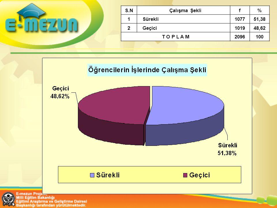 S.N Çalışma Şeklif% 1 Sürekli107751,38 2 Geçici101948,62 T O P L A M2096100