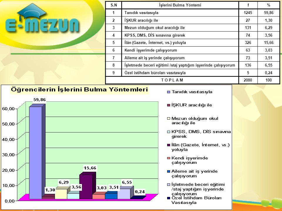 S.Nİşlerini Bulma Yöntemif% 1Tanıdık vasıtasıyla124559,86 2İŞKUR aracılığı ile271,30 3Mezun olduğum okul aracılığı ile1316,29 4KPSS, DMS, DİS sınavına girerek743,56 5İlân (Gazete, İnternet, vs.) yoluyla32615,66 6Kendi işyerimde çalışıyorum633,03 7Aileme ait iş yerinde çalışıyorum733,51 8İşletmede beceri eğitimi /staj yaptığım işyerinde çalışıyorum1366,55 9Özel istihdam büroları vasıtasıyla50,24 T O P L A M2080100