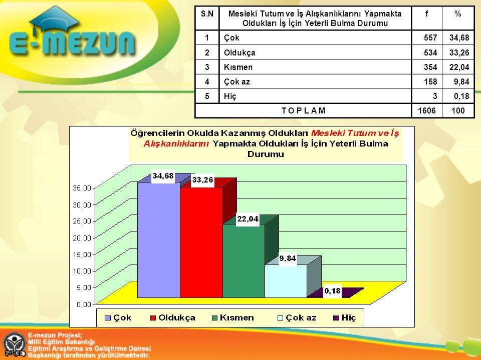 S.NMeslekî Tutum ve İş Alışkanlıklarını Yapmakta Oldukları İş İçin Yeterli Bulma Durumu f% 1Çok55734,68 2Oldukça53433,26 3Kısmen35422,04 4Çok az1589,84 5Hiç30,18 T O P L A M1606100