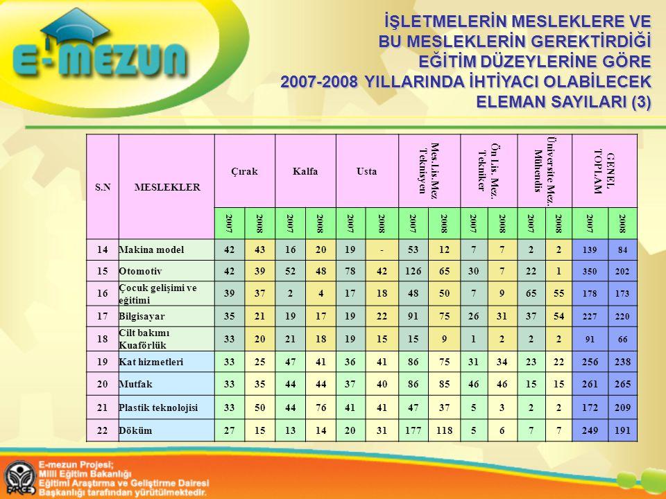 İŞLETMELERİN MESLEKLERE VE BU MESLEKLERİN GEREKTİRDİĞİ EĞİTİM DÜZEYLERİNE GÖRE 2007-2008 YILLARINDA İHTİYACI OLABİLECEK ELEMAN SAYILARI (3) S.N MESLEKLER ÇırakKalfaUsta Mes.Lis.Mez Teknisyen Ön Lis.