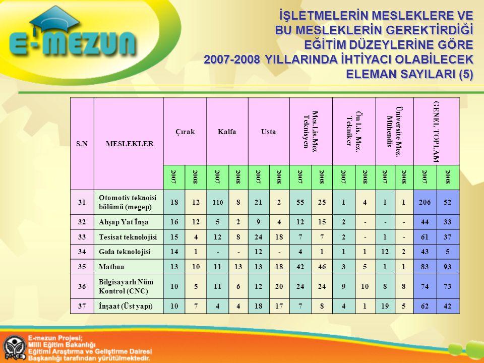 İŞLETMELERİN MESLEKLERE VE BU MESLEKLERİN GEREKTİRDİĞİ EĞİTİM DÜZEYLERİNE GÖRE 2007-2008 YILLARINDA İHTİYACI OLABİLECEK ELEMAN SAYILARI (5) S.N MESLEKLER ÇırakKalfaUsta Mes.Lis.Mez Teknisyen Ön Lis.