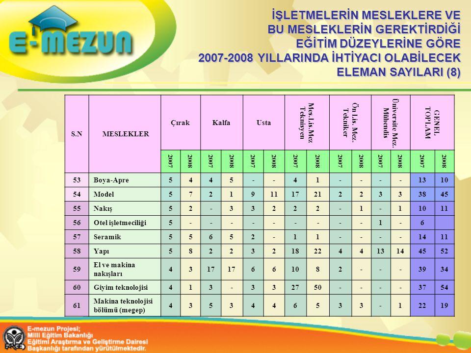 İŞLETMELERİN MESLEKLERE VE BU MESLEKLERİN GEREKTİRDİĞİ EĞİTİM DÜZEYLERİNE GÖRE 2007-2008 YILLARINDA İHTİYACI OLABİLECEK ELEMAN SAYILARI (8) S.N MESLEKLER ÇırakKalfaUsta Mes.Lis.Mez Teknisyen Ön Lis.
