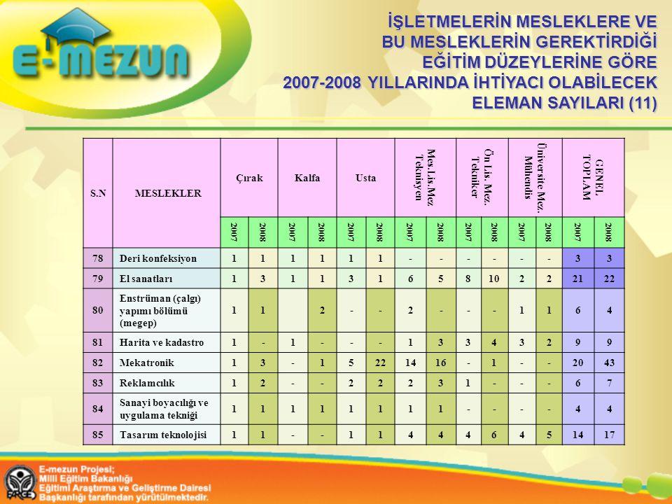 İŞLETMELERİN MESLEKLERE VE BU MESLEKLERİN GEREKTİRDİĞİ EĞİTİM DÜZEYLERİNE GÖRE 2007-2008 YILLARINDA İHTİYACI OLABİLECEK ELEMAN SAYILARI (11) S.N MESLEKLER ÇırakKalfaUsta Mes.Lis.Mez Teknisyen Ön Lis.