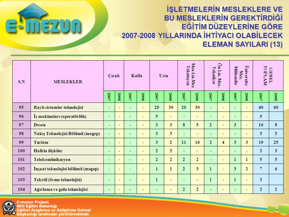 İŞLETMELERİN MESLEKLERE VE BU MESLEKLERİN GEREKTİRDİĞİ EĞİTİM DÜZEYLERİNE GÖRE 2007-2008 YILLARINDA İHTİYACI OLABİLECEK ELEMAN SAYILARI (13) S.N MESLEKLER ÇırakKalfaUsta Mes.Lis.Mez Teknisyen Ön Lis.