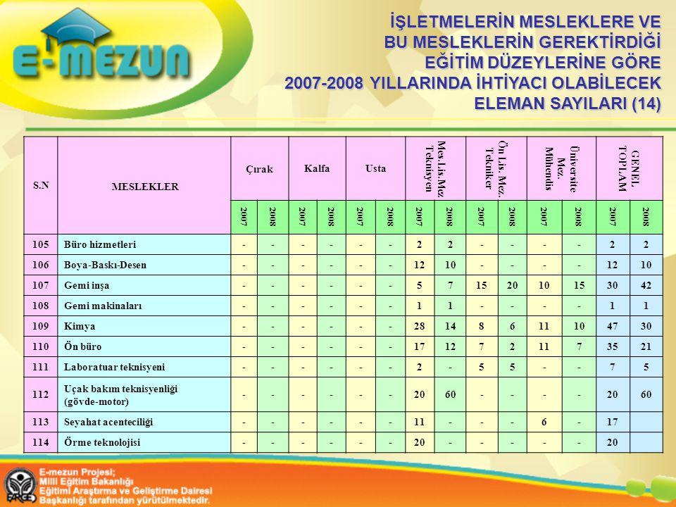 İŞLETMELERİN MESLEKLERE VE BU MESLEKLERİN GEREKTİRDİĞİ EĞİTİM DÜZEYLERİNE GÖRE 2007-2008 YILLARINDA İHTİYACI OLABİLECEK ELEMAN SAYILARI (14) S.N MESLEKLER ÇırakKalfaUsta Mes.Lis.Mez Teknisyen Ön Lis.