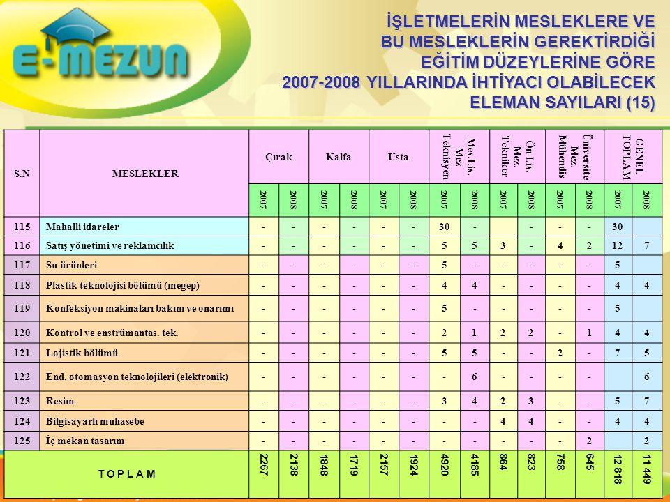 İŞLETMELERİN MESLEKLERE VE BU MESLEKLERİN GEREKTİRDİĞİ EĞİTİM DÜZEYLERİNE GÖRE 2007-2008 YILLARINDA İHTİYACI OLABİLECEK ELEMAN SAYILARI (15) S.N MESLEKLER ÇırakKalfaUsta Mes.Lis.
