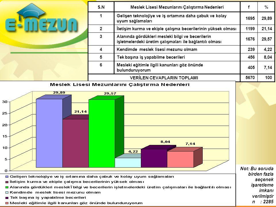 S.NMeslek Lisesi Mezunlarını Çalıştırma Nedenlerif% 1Gelişen teknolojiye ve iş ortamına daha çabuk ve kolay uyum sağlamaları 169529,89 2İletişim kurma ve ekiple çalışma becerilerinin yüksek olması 119921,14 3Alanında gördükleri meslekî bilgi ve becerilerin işletmelerdeki üretim çalışmaları ile bağlantılı olması 167629,57 4Kendimde meslek lisesi mezunu olmam 2394,22 5Tek başına iş yapabilme becerileri 4568,04 6Mesleki eğitimle ilgili kanunları göz önünde bulunduruyorum 4057,14 VERİLEN CEVAPLARIN TOPLAMI 5670100 Not: Bu soruda birden fazla seçenek işaretleme imkanı verilmiştir n : 2285