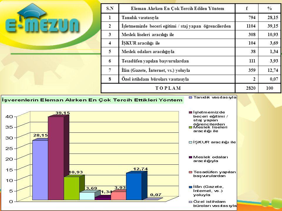 S.N Eleman Alırken En Çok Tercih Edilen Yöntemf% 1Tanıdık vasıtasıyla79428,15 2İşletmemizde beceri eğitimi / staj yapan öğrencilerden110439,15 3Meslek liseleri aracılığı ile30810,93 4İŞKUR aracılığı ile1043,69 5Meslek odaları aracılığıyla381,34 6Tesadüfen yapılan başvurulardan1113,93 7İlân (Gazete, İnternet, vs.) yoluyla35912,74 8Özel istihdam büroları vasıtasıyla20,07 T O P L A M 2820100