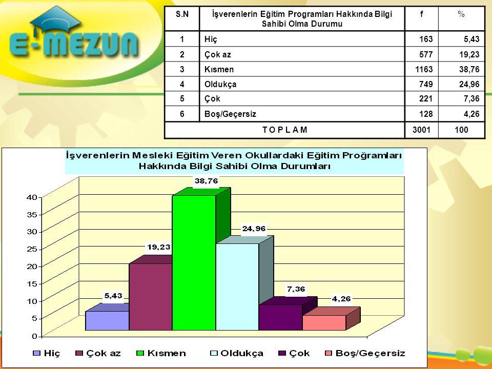 S.Nİşverenlerin Eğitim Programları Hakkında Bilgi Sahibi Olma Durumu f% 1Hiç1635,43 2Çok az57719,23 3Kısmen116338,76 4Oldukça74924,96 5Çok2217,36 6Boş/Geçersiz1284,26 T O P L A M3001100