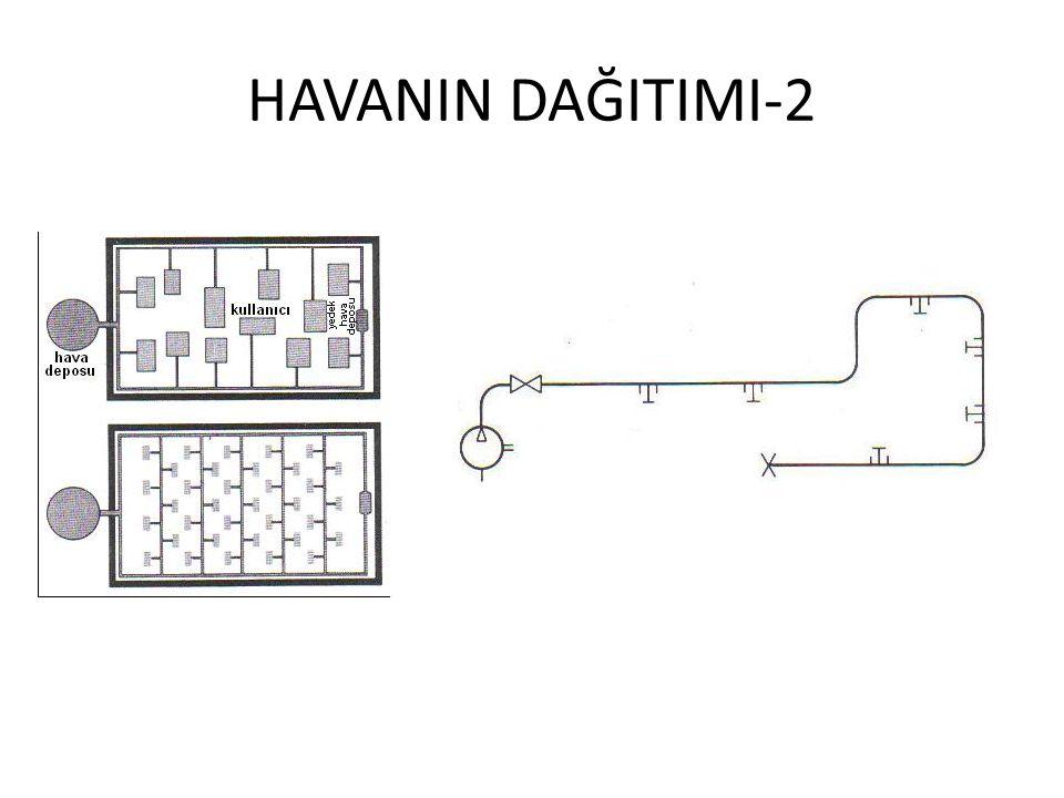 HAVANIN DAĞITIMI-2
