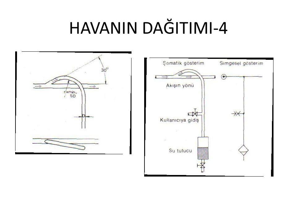HAVANIN DAĞITIMI-4