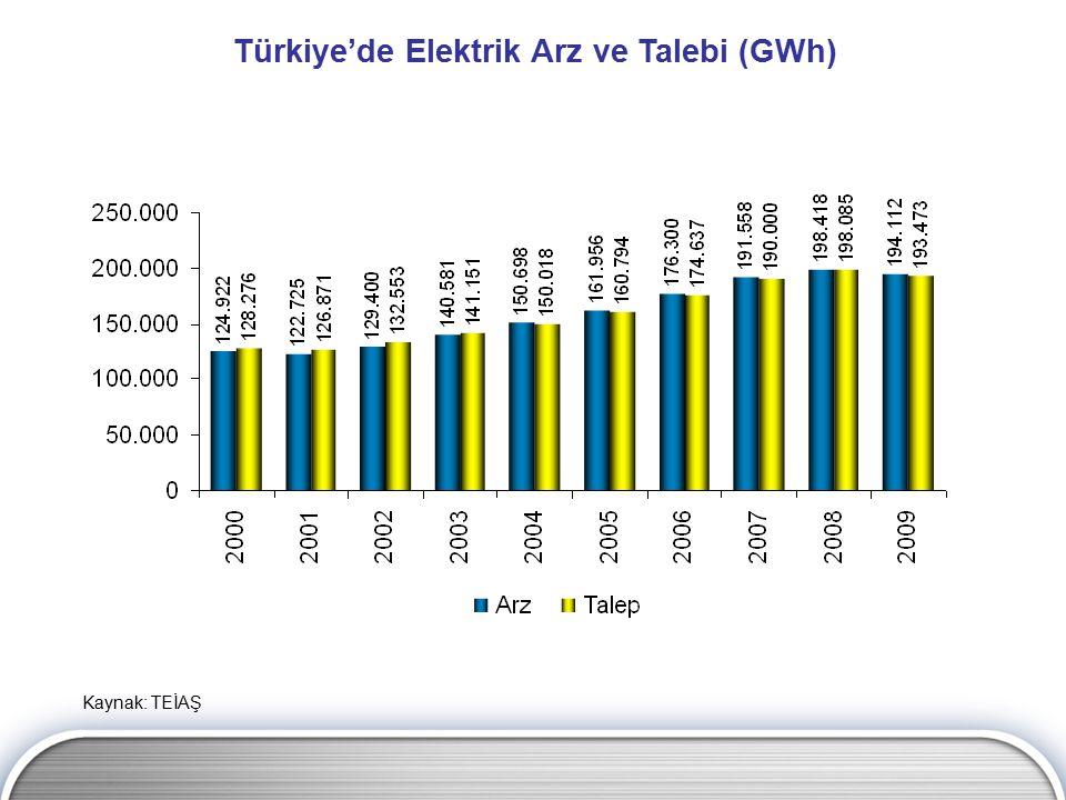 Kaynak: TEİAŞ Türkiye'de Elektrik Arz ve Talebi (GWh)
