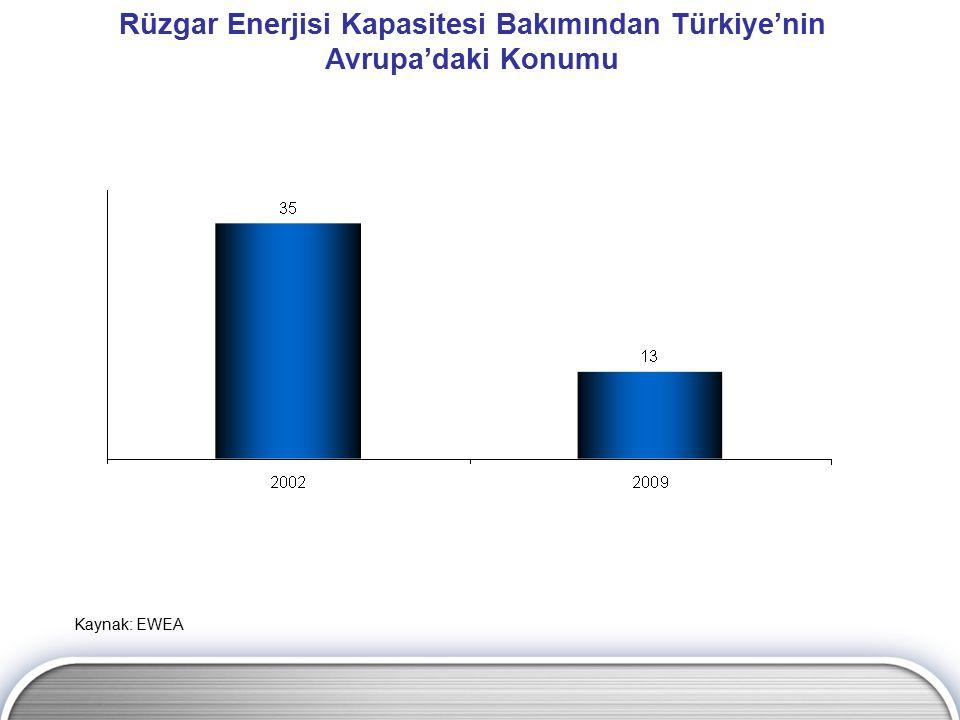 Rüzgar Enerjisi Kapasitesi Bakımından Türkiye'nin Avrupa'daki Konumu Kaynak: EWEA