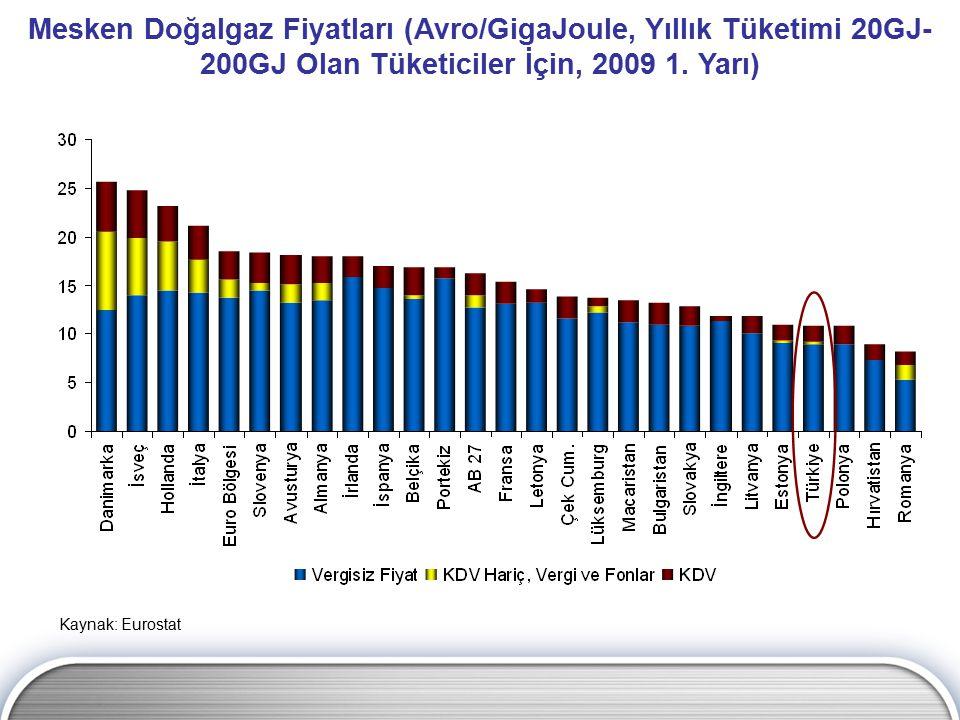 Kaynak: Eurostat Mesken Doğalgaz Fiyatları (Avro/GigaJoule, Yıllık Tüketimi 20GJ- 200GJ Olan Tüketiciler İçin, 2009 1. Yarı)