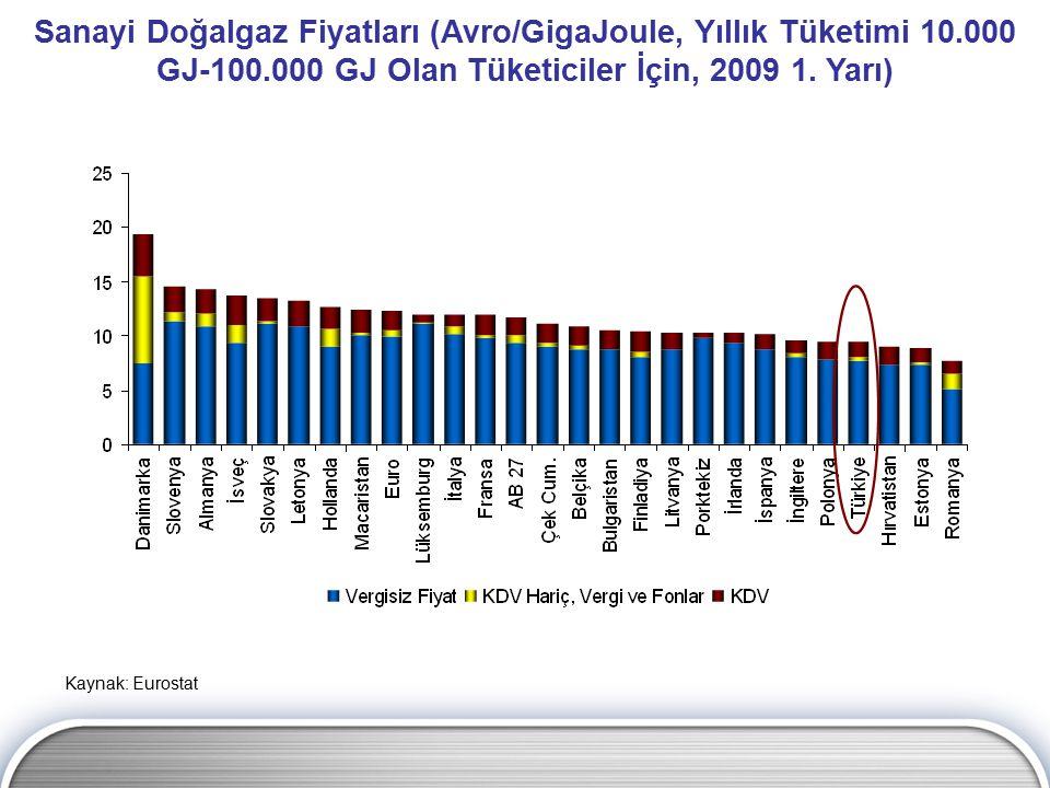 Kaynak: Eurostat Sanayi Doğalgaz Fiyatları (Avro/GigaJoule, Yıllık Tüketimi 10.000 GJ-100.000 GJ Olan Tüketiciler İçin, 2009 1. Yarı)