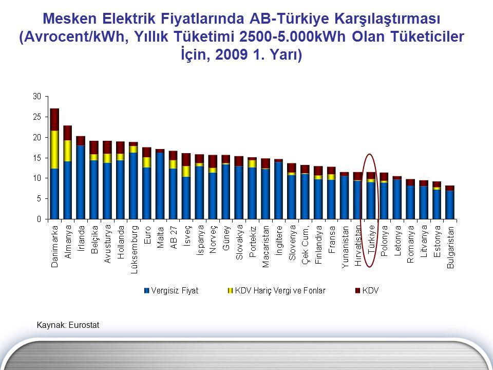 Mesken Elektrik Fiyatlarında AB-Türkiye Karşılaştırması (Avrocent/kWh, Yıllık Tüketimi 2500-5.000kWh Olan Tüketiciler İçin, 2009 1. Yarı) Kaynak: Euro