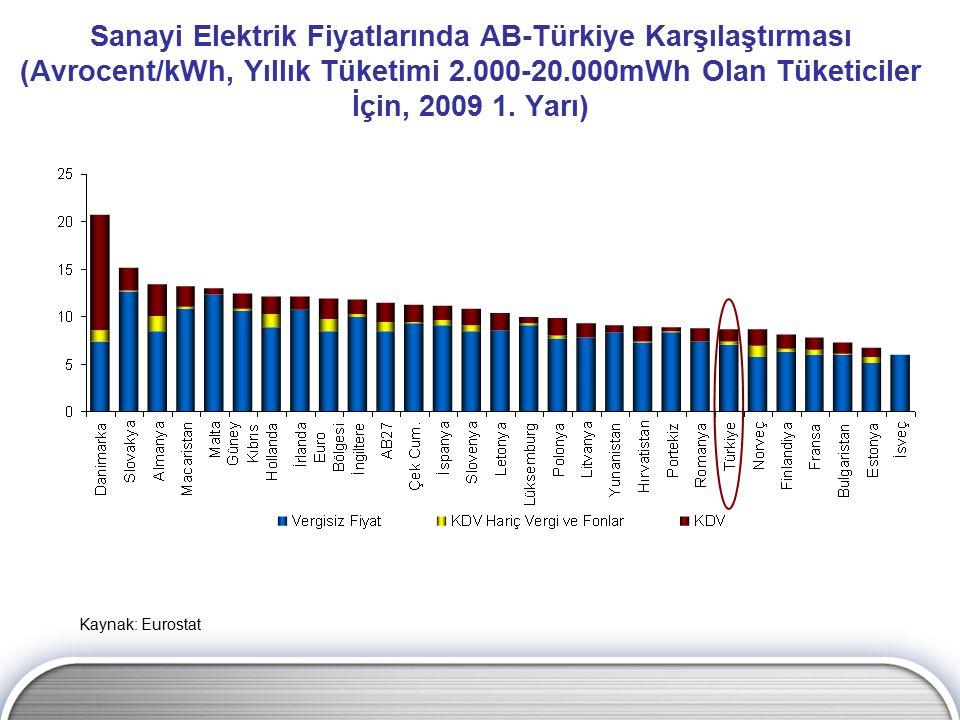 Sanayi Elektrik Fiyatlarında AB-Türkiye Karşılaştırması (Avrocent/kWh, Yıllık Tüketimi 2.000-20.000mWh Olan Tüketiciler İçin, 2009 1. Yarı) Kaynak: Eu