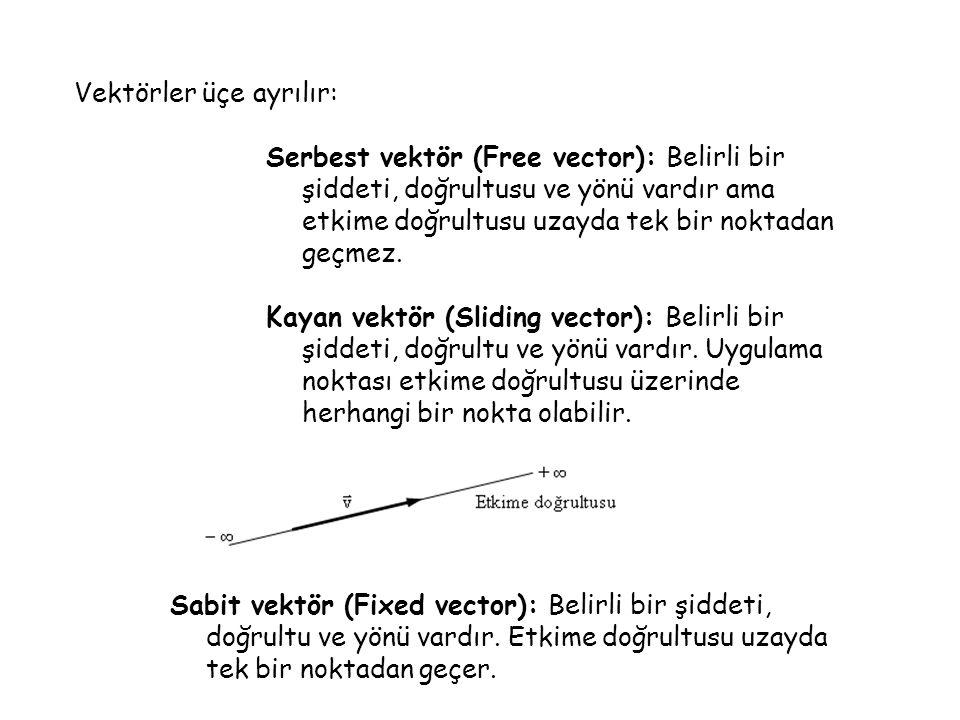 Vektörler üçe ayrılır: Serbest vektör (Free vector): Belirli bir şiddeti, doğrultusu ve yönü vardır ama etkime doğrultusu uzayda tek bir noktadan geçm