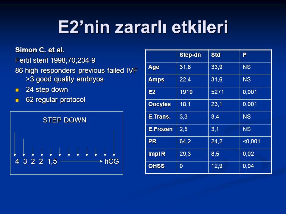 E2'nin zararlı etkileri Simon C. et al. Fertil steril 1998;70;234-9 86 high responders previous failed IVF >3 good quality embryos 24 step down 24 ste