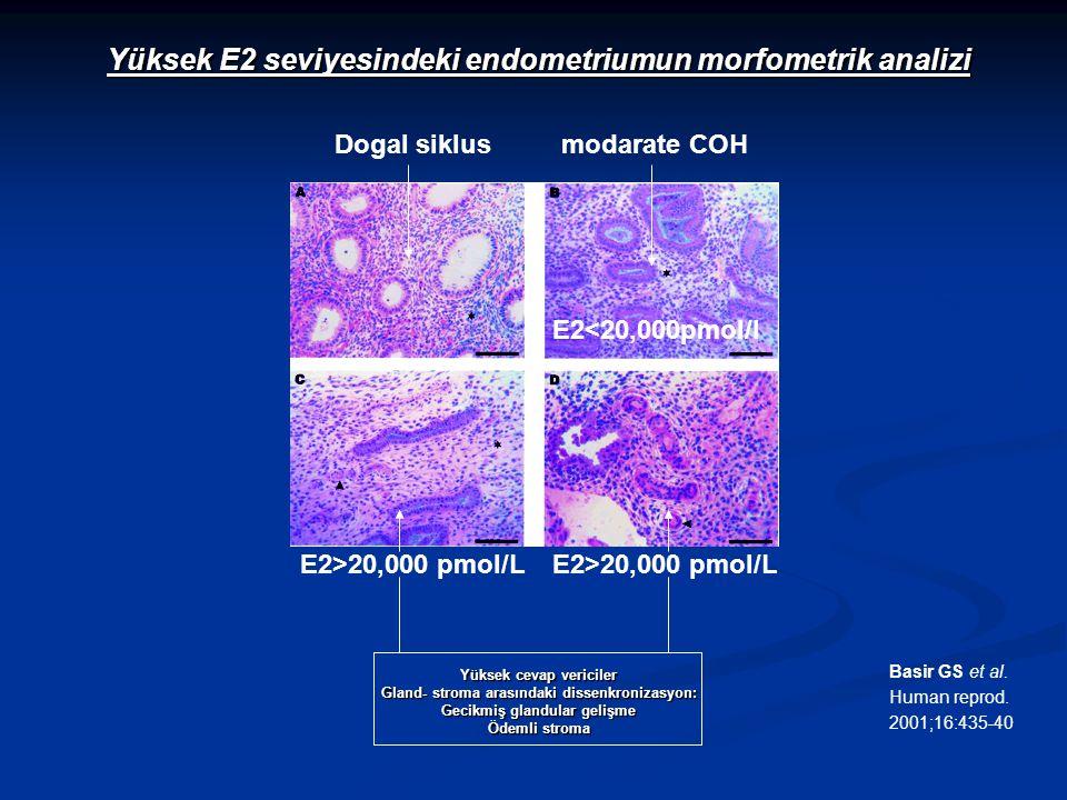 Dogal siklusmodarate COH Yüksek cevap vericiler Gland- stroma arasındaki dissenkronizasyon: Gecikmiş glandular gelişme Ödemli stroma E2>20,000 pmol/L