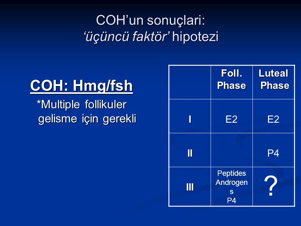 COH'un sonuçlari: 'üçüncü faktör' hipotezi COH: Hmg/fsh *Multiple follikuler gelisme için gerekli Foll.PhaseLuteal Phase Phase IE2 IIP4 III Peptides A