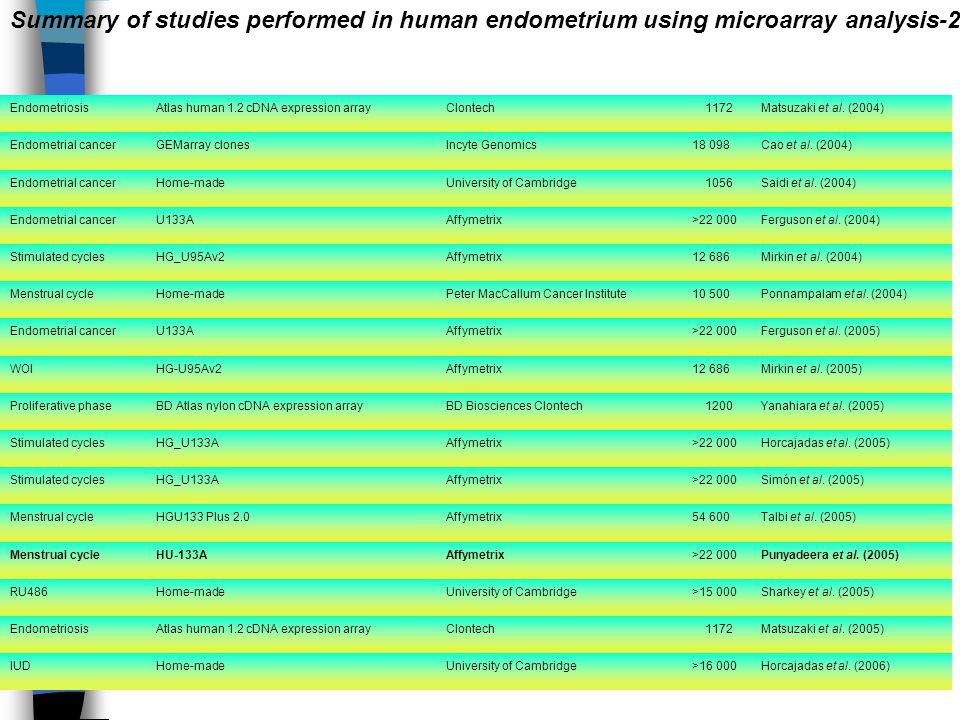 EndometriosisAtlas human 1.2 cDNA expression arrayClontech 1172Matsuzaki et al. (2004) Endometrial cancerGEMarray clonesIncyte Genomics18 098Cao et al