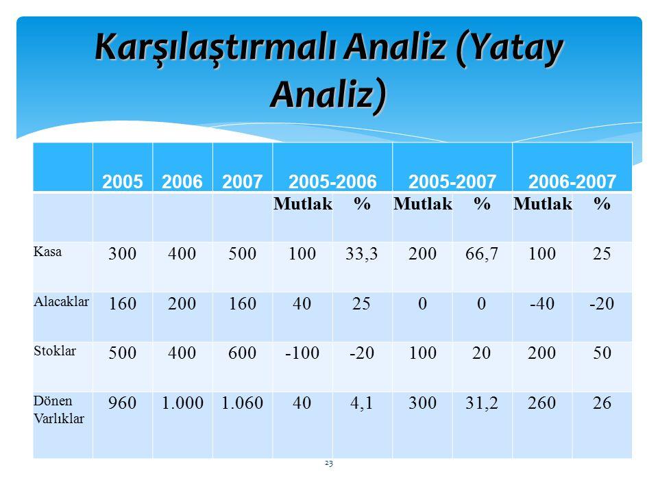 Karşılaştırmalı Analiz (Yatay Analiz) 2005200620072005-20062005-20072006-2007 Mutlak% % % Kasa 30040050010033,320066,710025 Alacaklar 160200160402500-