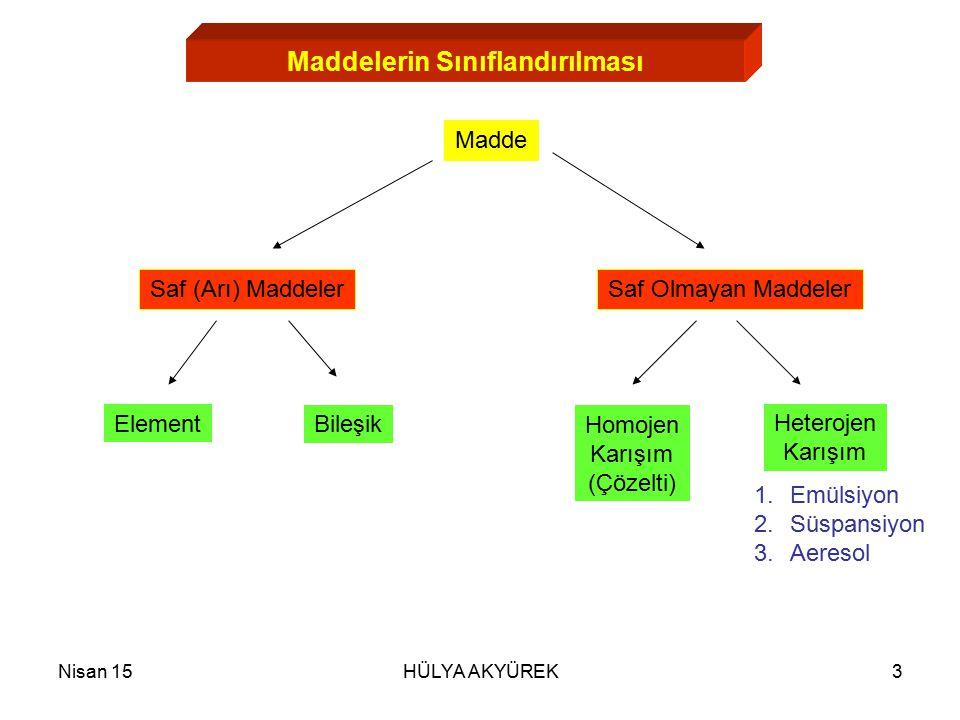 Nisan 15HÜLYA AKYÜREK3 Maddelerin Sınıflandırılması Madde Saf Olmayan MaddelerSaf (Arı) Maddeler Element Bileşik Homojen Karışım (Çözelti) Heterojen K