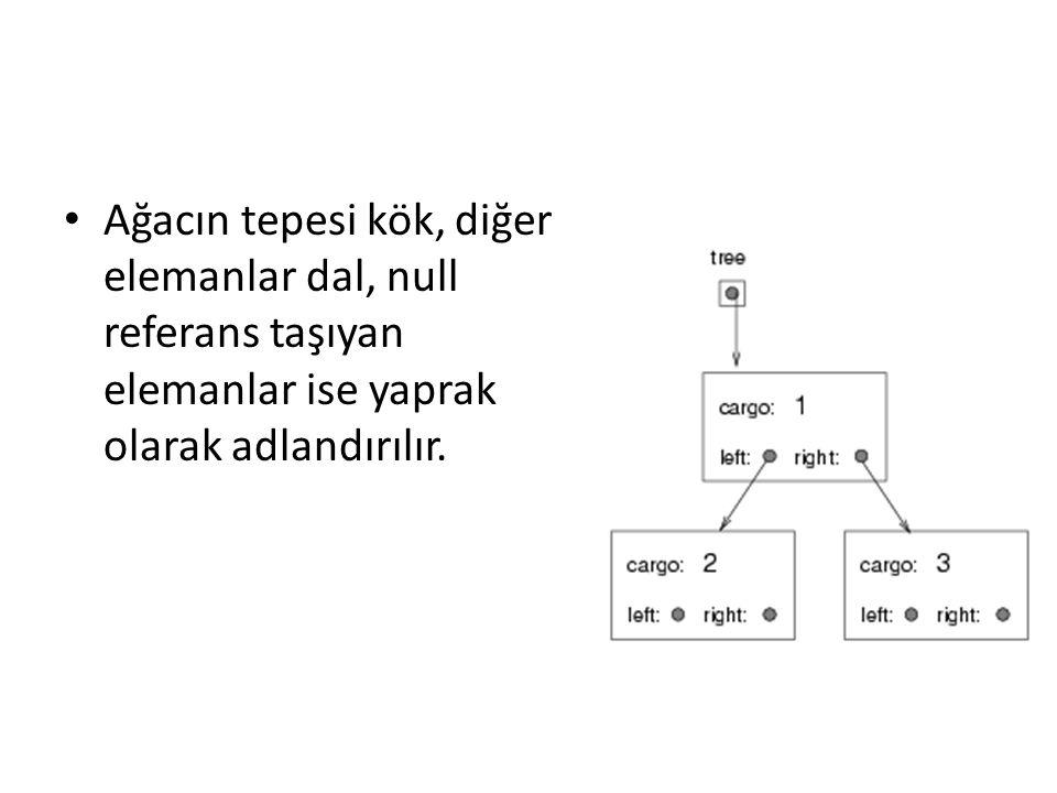 Kurucu metod public Agac(Object veri, Agac sol, Agac sag) { this.veri = veri; this.sol = sol; this.sag = sag; } Önce çocuk elemanları oluşturalım: – Agac sol = new Agac (new Integer(2), null, null); Agac sag = new Agac (new Integer(3), null, null); Kök elemanın oluşturulması: – Agac agac = new Agac (new Integer(1), sol, sag);