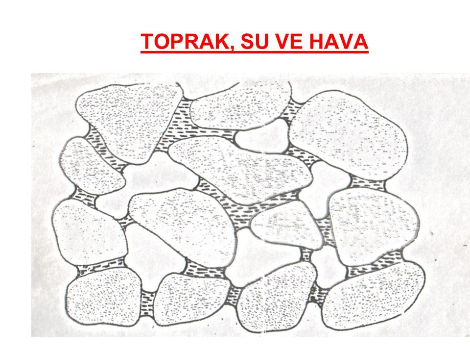 BİTKİ SU TÜKETİMİ, EVAPOTRANSPİRASYON (ET)