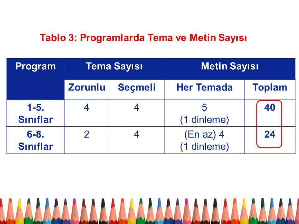 ProgramTema SayısıMetin Sayısı ZorunluSeçmeliHer TemadaToplam 1-5. Sınıflar 445 (1 dinleme) 40 6-8. Sınıflar 24(En az) 4 (1 dinleme) 24 Tablo 3: Progr