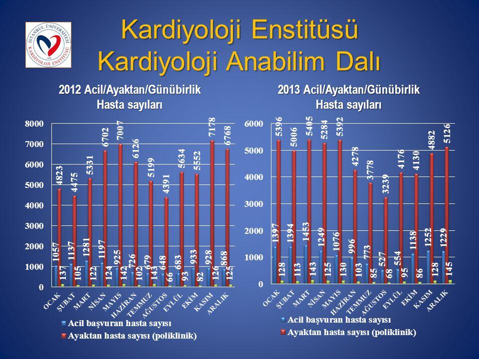 Kardiyoloji Enstitüsü Kardiyoloji Anabilim Dalı 2012 Acil/Ayaktan/Günübirlik Hasta sayıları 2013 Acil/Ayaktan/Günübirlik Hasta sayıları