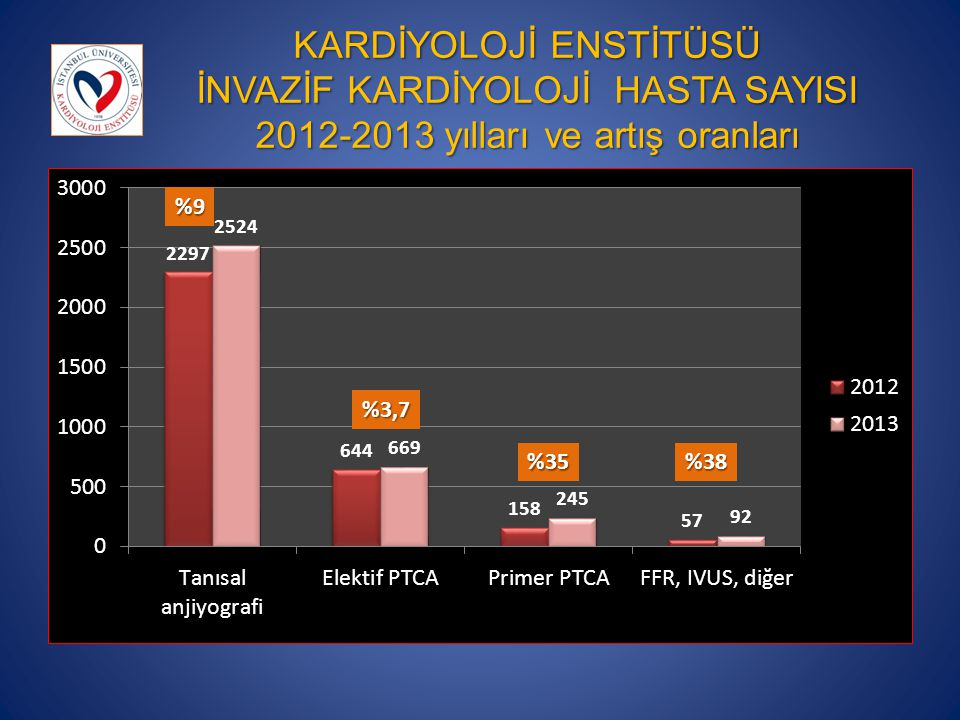 KARDİYOLOJİ ENSTİTÜSÜ İNVAZİF KARDİYOLOJİ HASTA SAYISI 2012-2013 yılları ve artış oranları %9 %38%35 %3,7