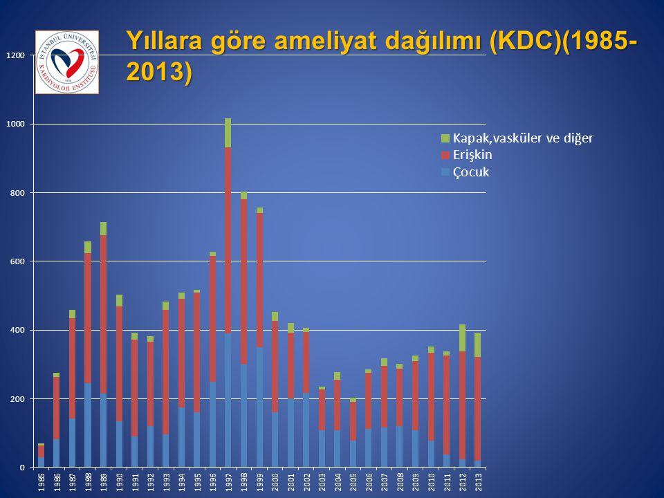 Yıllara göre ameliyat dağılımı (KDC)(1985- 2013)