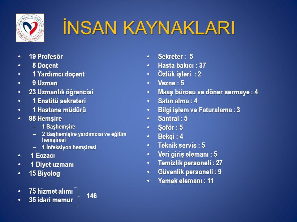 2009-2013 YILLARI ARASINDAKİ SCI, SCI- EXP YAYINLAR VE ATIFLAR Ortalama h faktörü: 2.1
