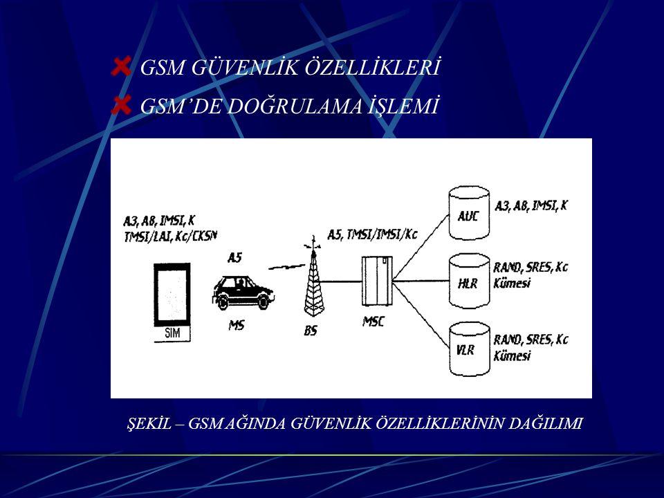 GSM GÜVENLİK ÖZELLİKLERİ GSM'DE DOĞRULAMA İŞLEMİ ŞEKİL – GSM AĞINDA GÜVENLİK ÖZELLİKLERİNİN DAĞILIMI