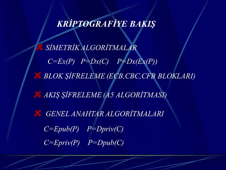 KRİPTOGRAFİYE BAKIŞ SİMETRİK ALGORİTMALAR C=Ex(P) P=Dx(C) P=Dx(Ex(P)) BLOK ŞİFRELEME (ECB,CBC,CFB BLOKLARI) AKIŞ ŞİFRELEME (A5 ALGORİTMASI) GENEL ANAH