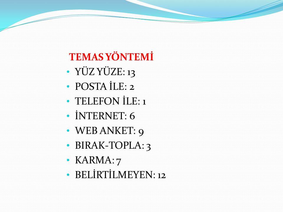 TEMAS YÖNTEMİ YÜZ YÜZE: 13 POSTA İLE: 2 TELEFON İLE: 1 İNTERNET: 6 WEB ANKET: 9 BIRAK-TOPLA: 3 KARMA: 7 BELİRTİLMEYEN: 12