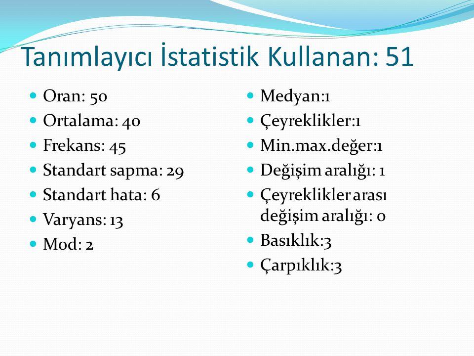 Tanımlayıcı İstatistik Kullanan: 51 Oran: 50 Ortalama: 40 Frekans: 45 Standart sapma: 29 Standart hata: 6 Varyans: 13 Mod: 2 Medyan:1 Çeyreklikler:1 M