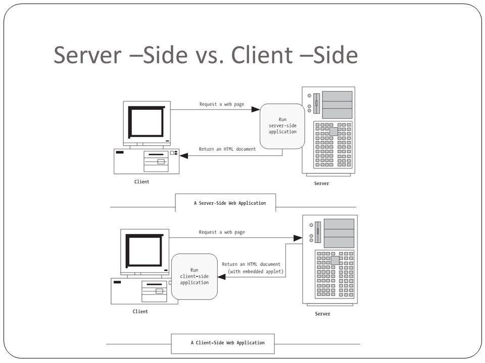 Why not Client Side Scriptting Isolation Security: Need of Thin clients: