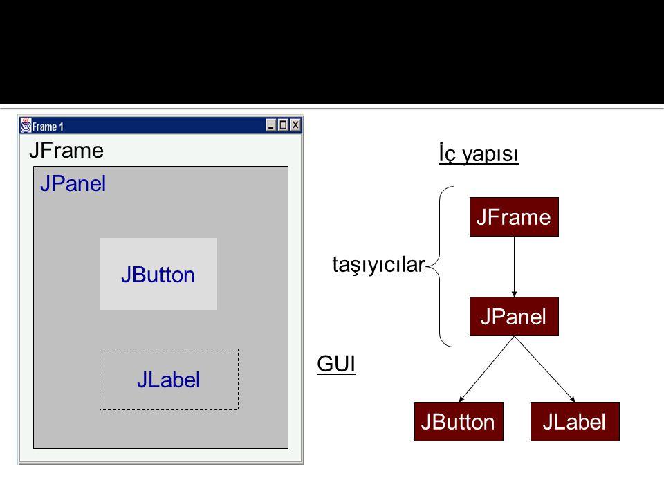 JPanel JButton JFrame JLabel GUI İç yapısı JFrame JPanel JButtonJLabel taşıyıcılar