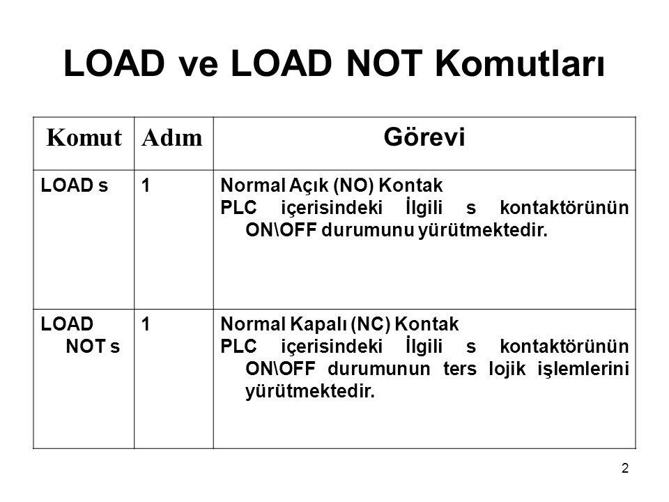 2 LOAD ve LOAD NOT Komutları KomutAdım Görevi LOAD s1Normal Açık (NO) Kontak PLC içerisindeki İlgili s kontaktörünün ON\OFF durumunu yürütmektedir. LO