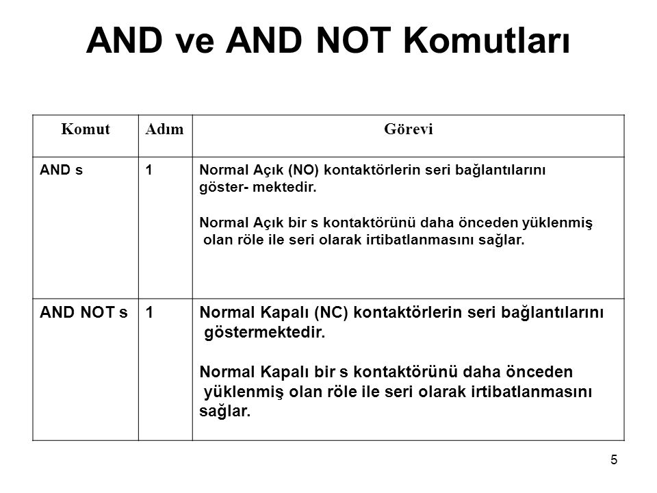 5 AND ve AND NOT Komutları KomutAdımGörevi AND s1Normal Açık (NO) kontaktörlerin seri bağlantılarını göster- mektedir. Normal Açık bir s kontaktörünü