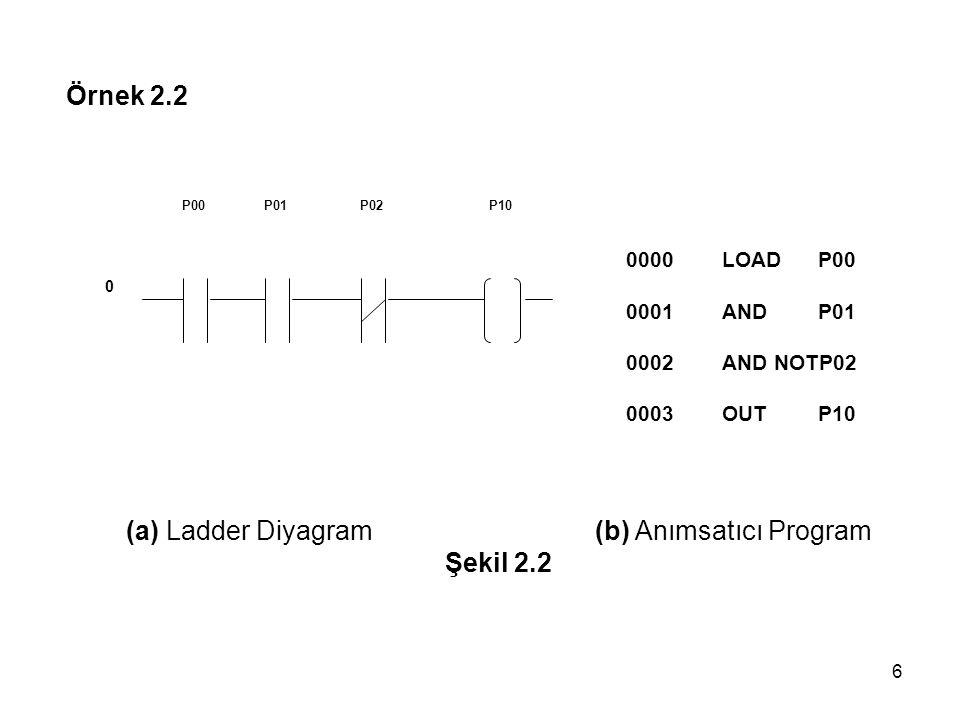 6 Örnek 2.2 0000LOAD P00 0001ANDP01 0002AND NOTP02 0003OUTP10 P00P01P02P10 0 (a) Ladder Diyagram (b) Anımsatıcı Program Şekil 2.2